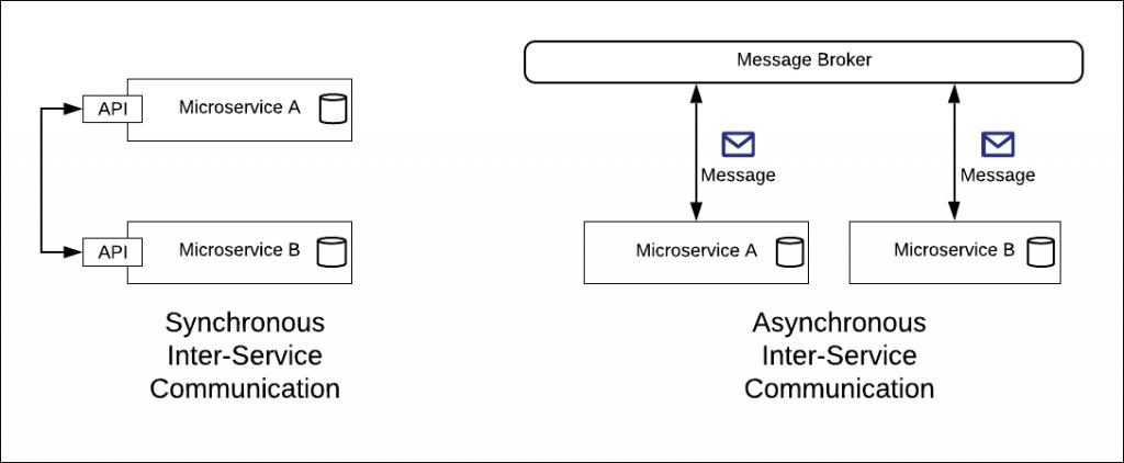 async vs. sync