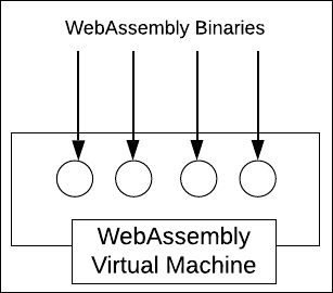WebAssembly binaries