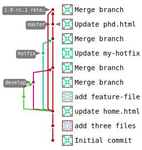 GitLab push commit origin