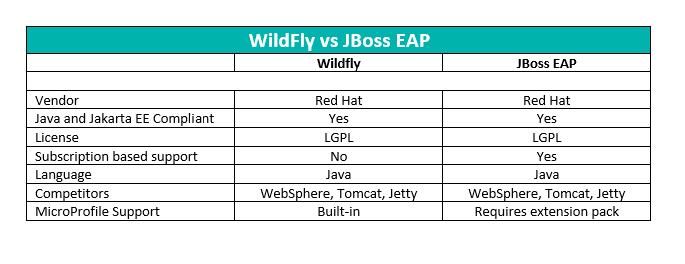 wildfly vs JBoss