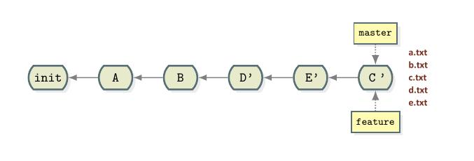 master GitHub rebase