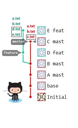rebase GitHub repo example
