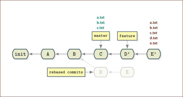 rebased GitHub master