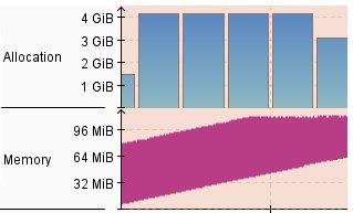 Typical Java Leak Profile