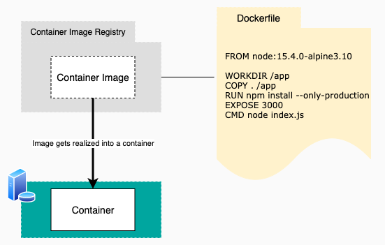docker image vs container