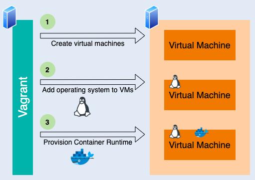 Provisioning tools Vagrant Docker