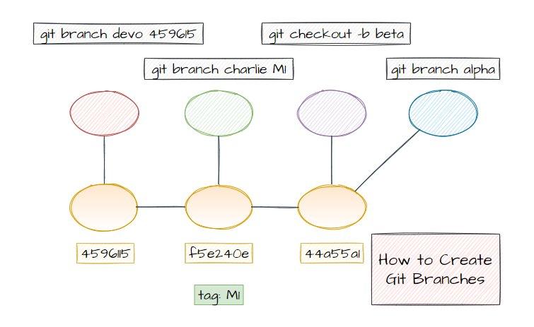 create git branch