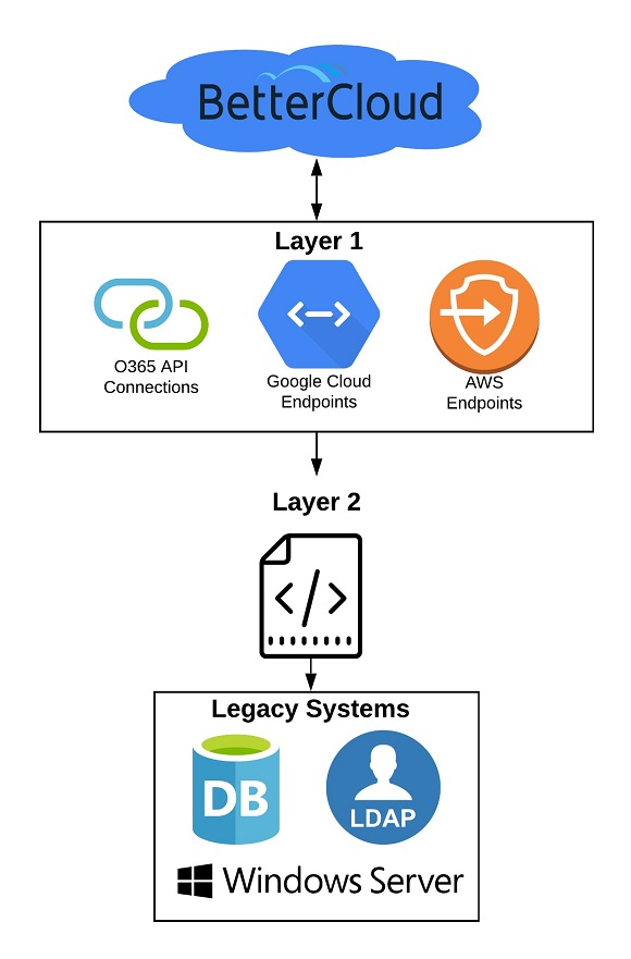 IT modernisation series – BetterCloud: APIs are king (and queen) - CW Developer Network
