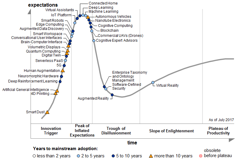 Gartner Hype Cycle for Emerging Technologies 2017