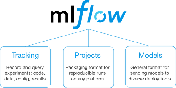 The 'problems' with machine learning, Databricks MLflow to the rescue? - Open Source Insider